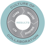 culture-of-collabo